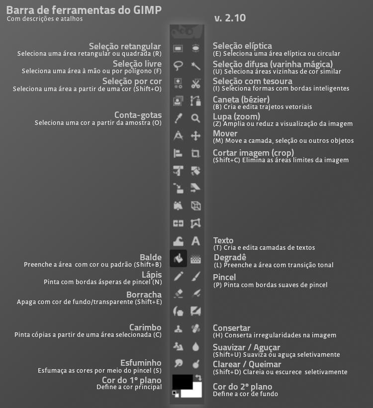 Barra de ferramentas do GIMP 2.10